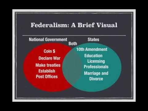 AP Gov Review: Video #5, Federalism