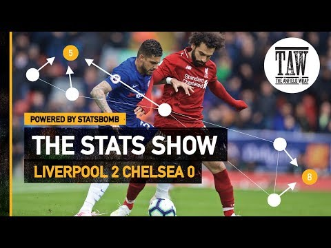 Liverpool 2 Chelsea 0 | The Stats Show
