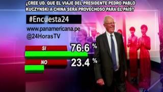 Encuesta 24: 76.6% cree que viaje de PPK a China será beneficioso para el país