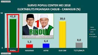 Video Survei Populi Center, Ridwan Kamil Uu 41,8 persen Ungguli Demiz Dedi Mulyadi 38,6 persen MP3, 3GP, MP4, WEBM, AVI, FLV Mei 2018