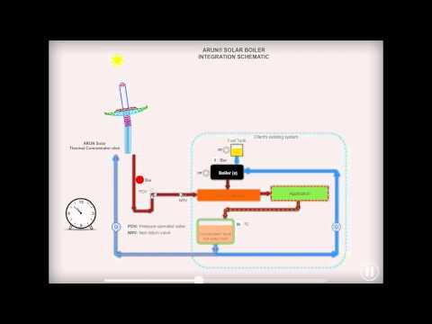 ARUN® SOLAR BOILER INTEGRATION SCHEMATIC SCHEME 1