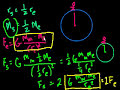 Introduction to Newton's Law of Gravitation – Part 2 Video Tutorial
