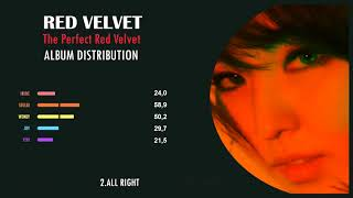 RED VELVET - THE PERFECT RED VELVET [ALBUM DISTRIBUTION EP VERSION]