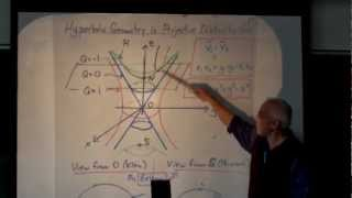 Hyperbolic Geometry Is Projective Relativistic Geometry (full Lecture)