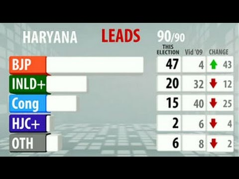 Government - The BJP seems set to form its first government in Haryana without help as results gave it a comfortable majority in the state ruled by the Congress for 10 years.