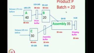 Mod-01 Lec-36 Drum Buffer Rope System