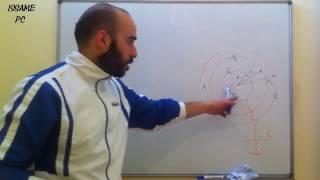 Conducteur creux calcul du potentiel électrostatique