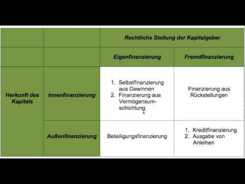 Finanzierung, Eigenfinanzierung, Fremdfinanzierung, Innenfinanzierung, Außenfinanzierung (FOS / BOS)