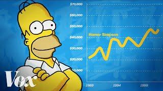 Video Homer Simpson: An economic analysis MP3, 3GP, MP4, WEBM, AVI, FLV Juli 2018