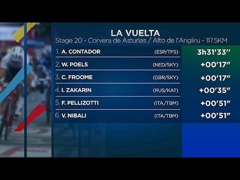 Vuelta: Αντίο με νίκη ο Κονταδόρ, αγκαλιά με τον τίτλο ο Φρουμ