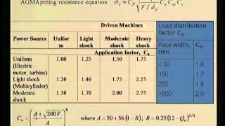 Mod-06 Lec-38 Surface Fatigue Of Spur Gears