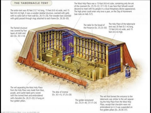 Tabernacle - http://www.torahlife.tv Bible and Torah teacher Rico Cortes explains the Temple and the Tabernacle. In this video he is interviewed by Paul Nison. Rico's sit...
