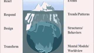 The Iceberg Model for Systems Thinkers