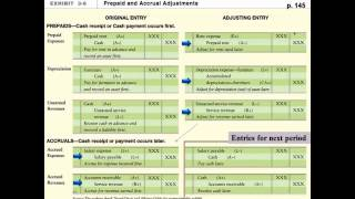 Financial Accounting: The Adjusting Process (Part II)
