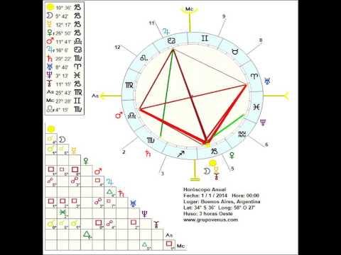 Horoscopo Semanal - 25 al 31 AGOSTO 2014 - Signos del Zodiaco ...
