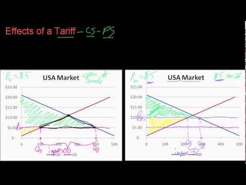 97 Effects of a tariff vs. Quota 1