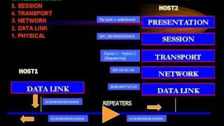 CCNA - OSI Model - Layer 6 Presentation.avi