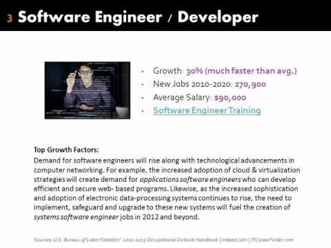 Best IT Jobs for the Future | Fastest Growing & High Paying Careers 2012 -- 2020