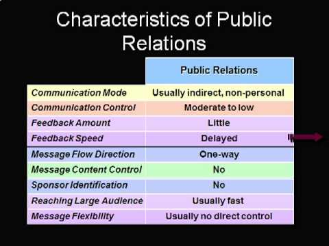 Public Relations, Sales Promotion, & Personal Selling