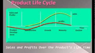 This video helps to learn about the basic and various stages of product life cycle Presented by: VIVA INSTITUTE OF...
