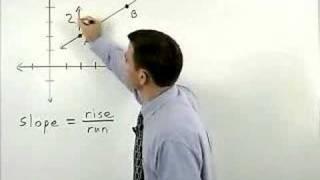 Slope Of A Line - MathHelp.com - Algebra Help