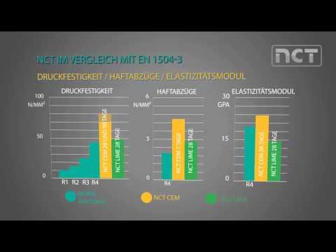 NCT CEM und NCT LIME im Vergleich mit EN1504-3