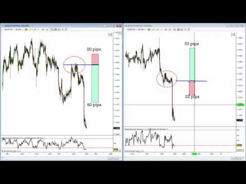 Forex power play review