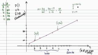 Intermediate Algebra - Building and Using Linear Models