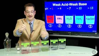 Weak Acid - Weak Base