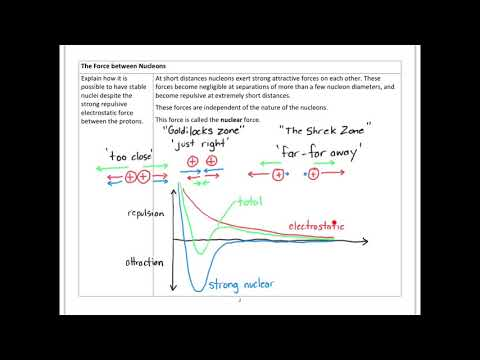 SACE Stage 1 Physics 4.2.A - Atoms and Nuclei - Structure Nucleus Part A