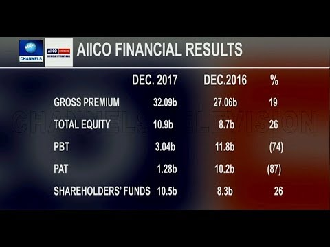 AIICO Insurance Plc Board Approves Dividend Of Over N300m At 5k/Share