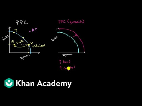 54d933c8afc Production Possibilities Curve as a model of a country s economy (video)
