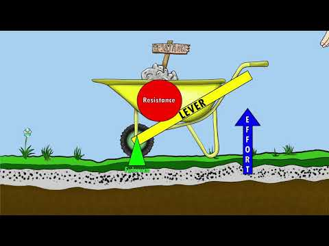 The 3 Classes of Levers    How we use levers in the world and our bodies     By: Kinesiology Kris