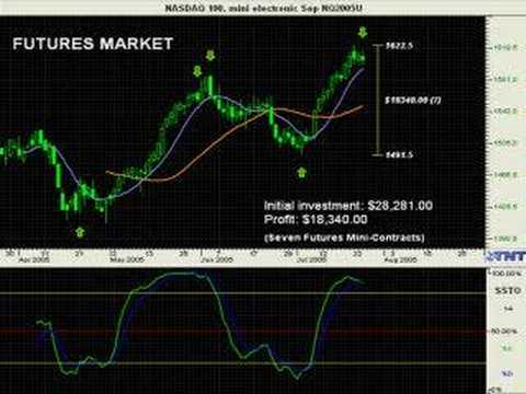 Commodity Trading Software & Education