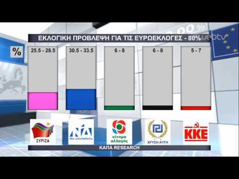Η εκτίμηση του εκλογικού αποτελέσματος από την Κάπα Research | 26/05/2019 | ΕΡΤ