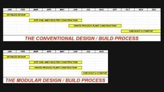 Industrial Modular Design Build Vs. Stick Build