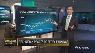 Technician: Gives instant analysis to FedEx earnings and the transports