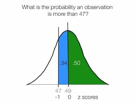 Ein Beispiel dafür, wie az Punktwert zu berechnen.