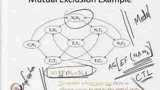 Mod-05 Lec-01 Introduction To Model Checking