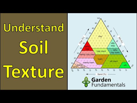 Understanding Soil Types and Soil Texture (test your own soil)