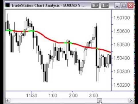 Forex Trading Strategies – Trend Trading How To Find Perfect Entry