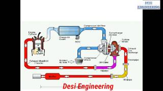 Turbocharger  In Hindi
