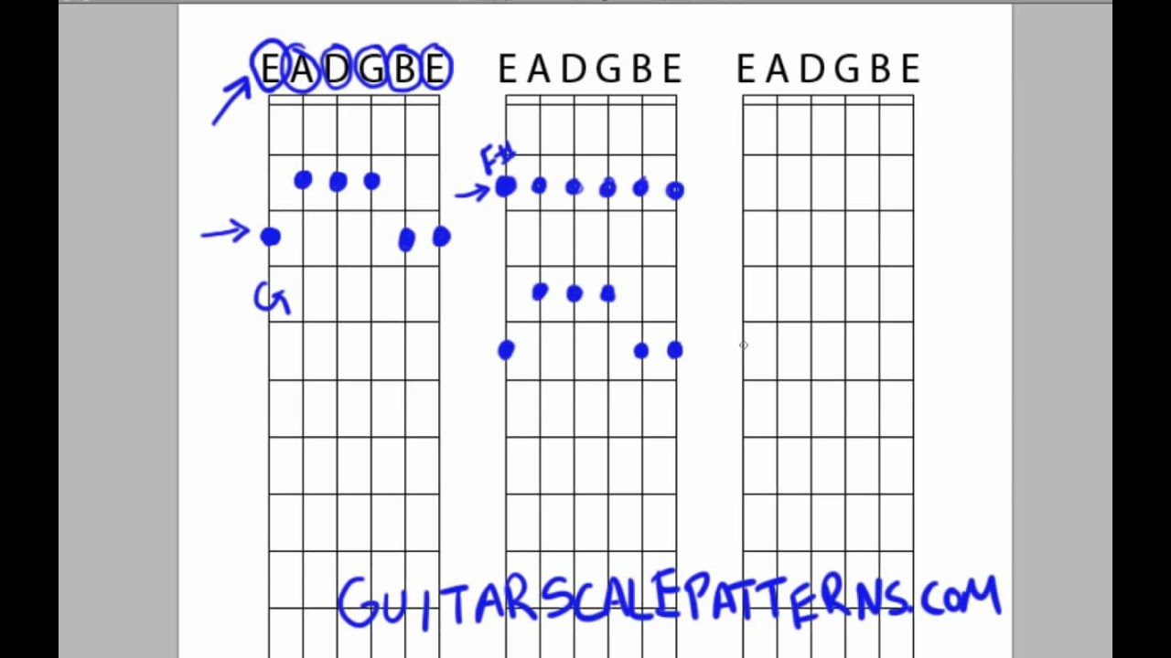 Moving Guitar Scales – Illustrated