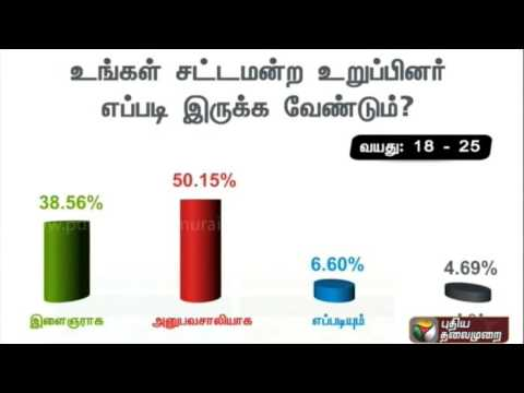 Peoples-response-to-Puthiyathalaimurais-query--How-should-your-MLA-be