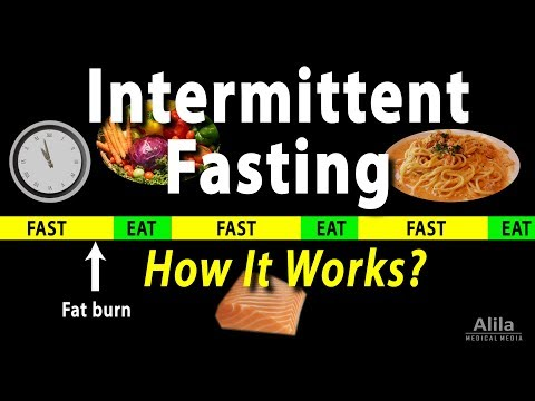 Intermittent Fasting - How it Works? Animation