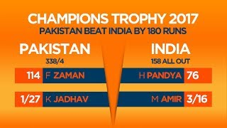 A look at how Pakistan registered a thumping victory over India in the final of the Champions Trophy 2017Subscribe to ESPNcricinfo: http://bit.ly/1jnGh6SFollow us across ESPNcricinfo platforms: https://www.facebook.com/Cricinfohttps://twitter.com/ESPNcricinfohttps://plus.google.com/+espncricinfohttp://www.espncricinfo.com/ESPNcricinfo - The home of cricket. Have you tried ESPNcricinfo's Cricket Fantasy game?