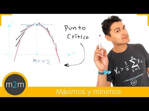 Minimum (Tiefpunkt)  und Maximum (Hochpunkt) einer Funktion