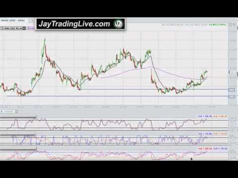 Day Trading Best Money Making Technical Analysis Indicator – Stock Education Charting Stochastics