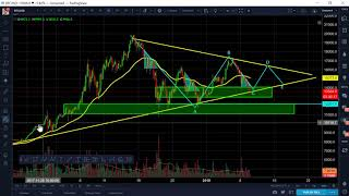 Bitcoin BTC - Jan 10 Technical Analysis, Correction in process, bottom near, long entry to $16,150