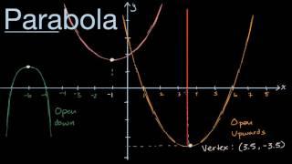 Visual introduction to parabolas